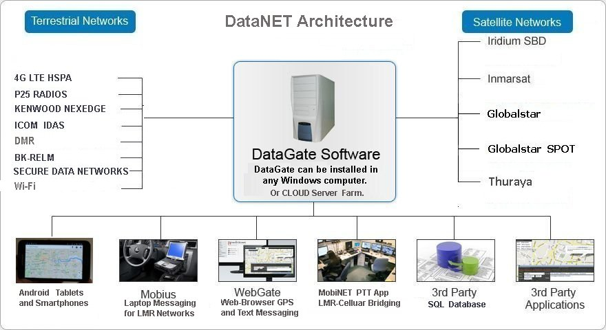 DataNET Software, Mobile Tracking, Vehicle Tracking, Vessels